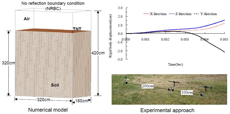Nonlinear dynamic response and deformation analysis of soil under the explosion shock loading