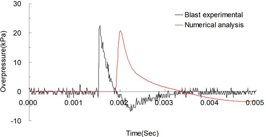 Blast pressure curves of explosion experiment and numerical analysis over time,  measured 300 cm from the explosive source