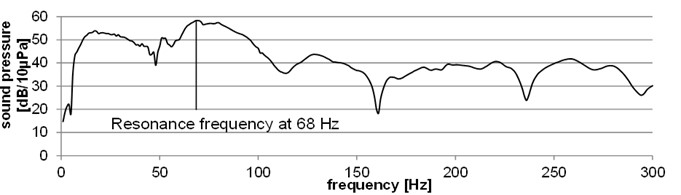 a) FFT-spectrum and b) time signal of an impact on a textile surface with a local resonator