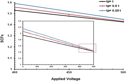 The variation of SCFs with the piezoelectric actuators thickness tP