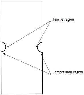 Schematic of the plate tensile  and compression region