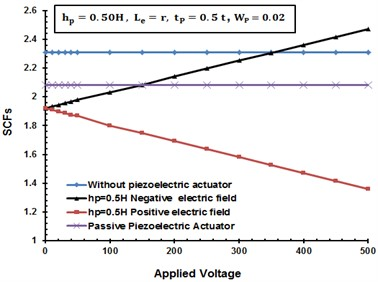 The effects of positive/negative  electric filed on the SCFs