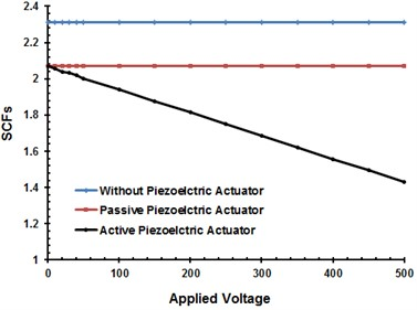 SCFs variation with  negative electric Field