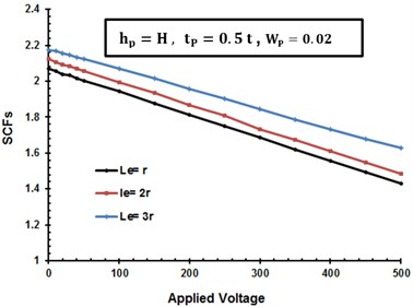 SCFs variation with piezoelectric  actuators distance from the center line Lp