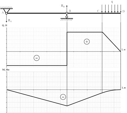 Diagrams of the shear forces and bending moments effecting  the paddle during the calibration process
