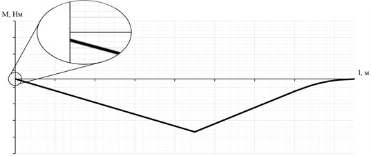 Precise definition of the bending moment acting in the area  of the paddle handle depending on the degree of its mobility limitation