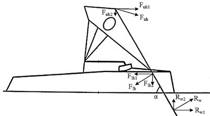 Forces and their directions of impact on the paddle in the cycle of rowing locomotions: Fuh – the push hand force (upper hand); Flh – the pulling hand force (lower hand); Rw – the water support reaction