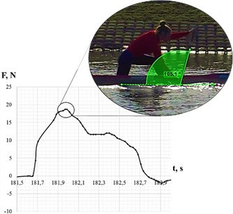 Correlation of the area of the tensodynamogram curve  with the paddle orientation in the process of rowing
