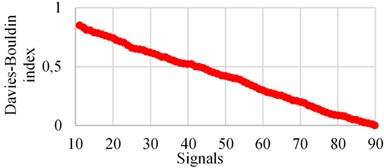 a) Calinski-index, b) Davies-Bouldin index