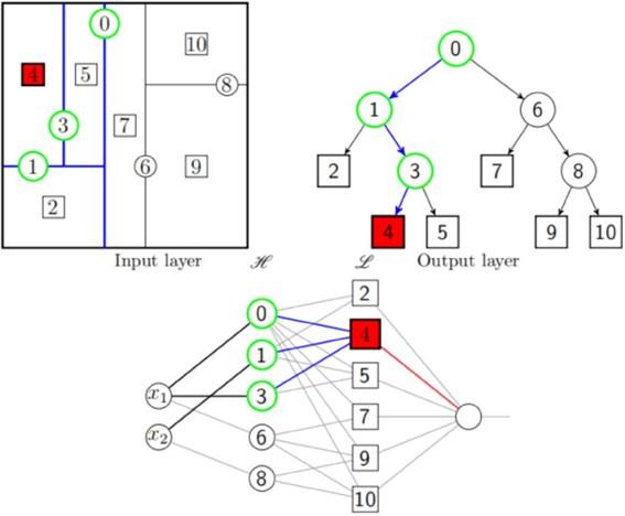 Stochastic neural network [34]