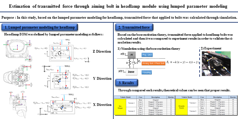 Estimation of transmitted force through aiming bolt in headlamp module using lumped parameter modeling