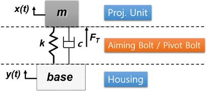 a) Base excitation concept, b) experiment setup