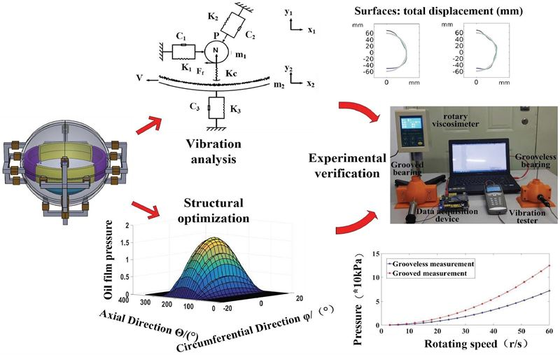 Vibration analysis of three-DOF motor with liquid suspension based on fluid-solid coupling