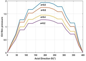 Oil film pressure and thickness distribution