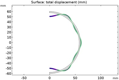 Force wave distribution of rotor modes of order 1-6
