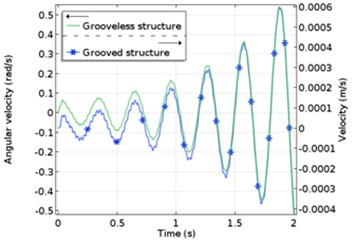 Computational results of force and vibration of the system