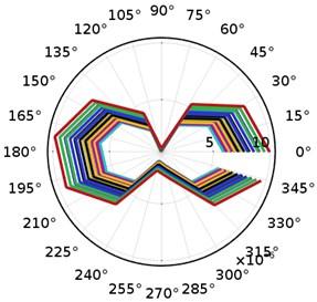 Distribution of stator displacement in polar coordinates