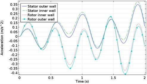 Vibration acceleration of stator rotor shell