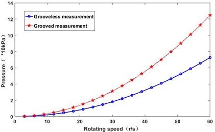 The effect of rotational speed on pressure