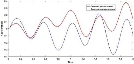Comparison of vibration acceleration measurements