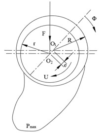 Working section diagram of bearing