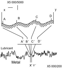 Schematic diagram of motor surface roughness