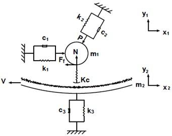 Elastohydrodynamic contact vibration model of spherical bearing