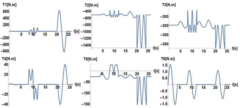 Theoretical time series of the torques required