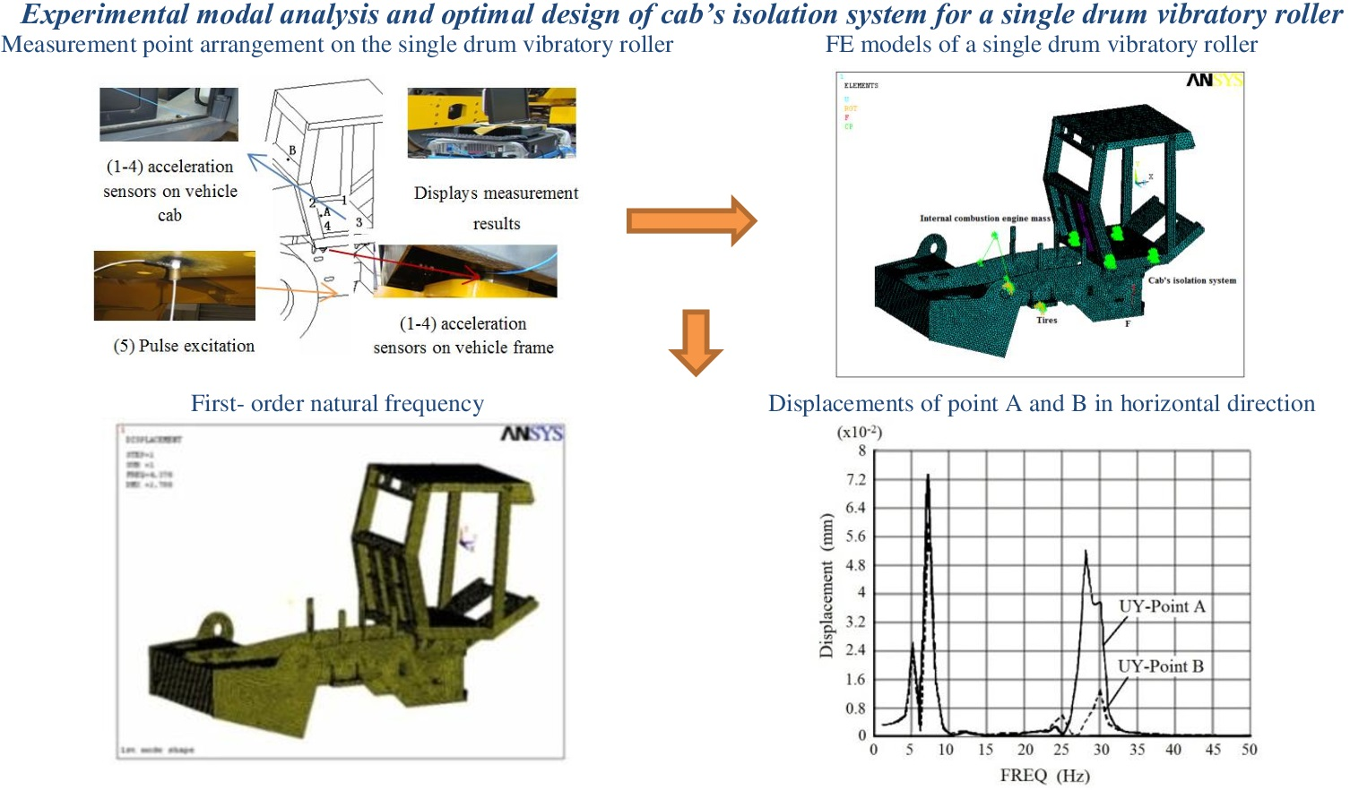 Experimental modal analysis and optimal design of cab's isolation system for a single drum vibratory roller