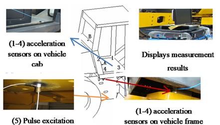 Measurement point arrangement on the single drum vibratory roller