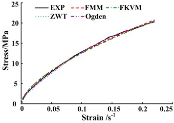The comparisons between predicted models and experimental data at different strain rates