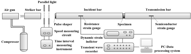 The schematic of the SHPB test system