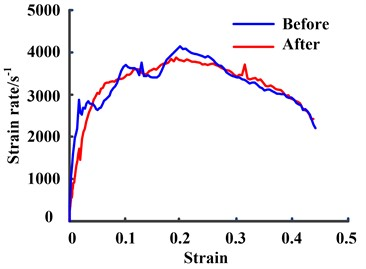 The comparison between strain curves  before and after the shaping technology