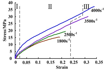 The experimental stress-strain curves  of viscoelastic damping material