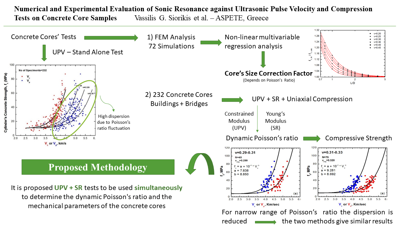 Numerical and experimental evaluation of sonic resonance against ultrasonic pulse velocity and compression tests on concrete core samples