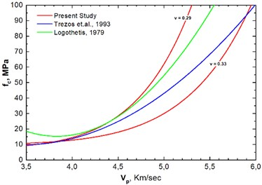Correlation diagram of compressive  strength fc, velocity Vp and Poisson's ratio  as resulted from the present study