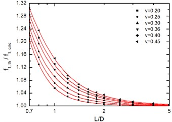 Theoretical to calculated 1st frequency  ratio as function of L/D ratio  and Poisson ratio diagram