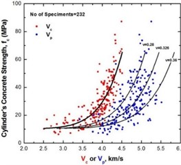 Correlation diagram of compressive strength fc, velocities Vc and Vp and Poisson's ratio