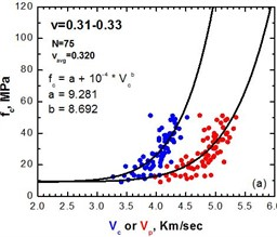 Diagrams of compressive strength fc vs velocity Vc for a narrow range  of Poisson's ratio, 0.29-0.31 on the left and 0.31-0.33 on the right