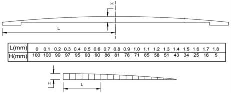 a) Watts profile, b) chassis twist road