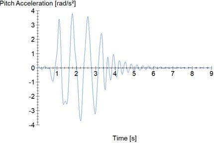 Sinusoidal road profile – 2l maneuver: a) vertical acceleration; b) pitch acceleration