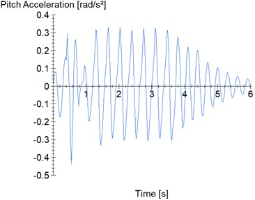 Chassis twist road procedure: a) vertical and lateral accelerations; b) pitch acceleration