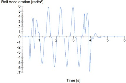 Roll angular acceleration