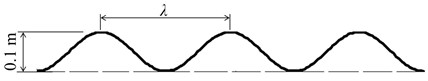 a) Sinusoidal road profile; b) locations of points 1 and 2 and vehicle's center of mass G