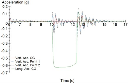 Sudden braking maneuver: a) vertical and lateral accelerations, b) pitch acceleration
