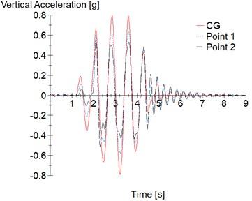 Sinusoidal road profile – l maneuver: a) vertical acceleration; b) pitch acceleration