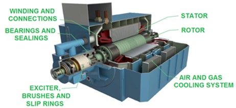 Critical components of a turbo generator and distribution of failure