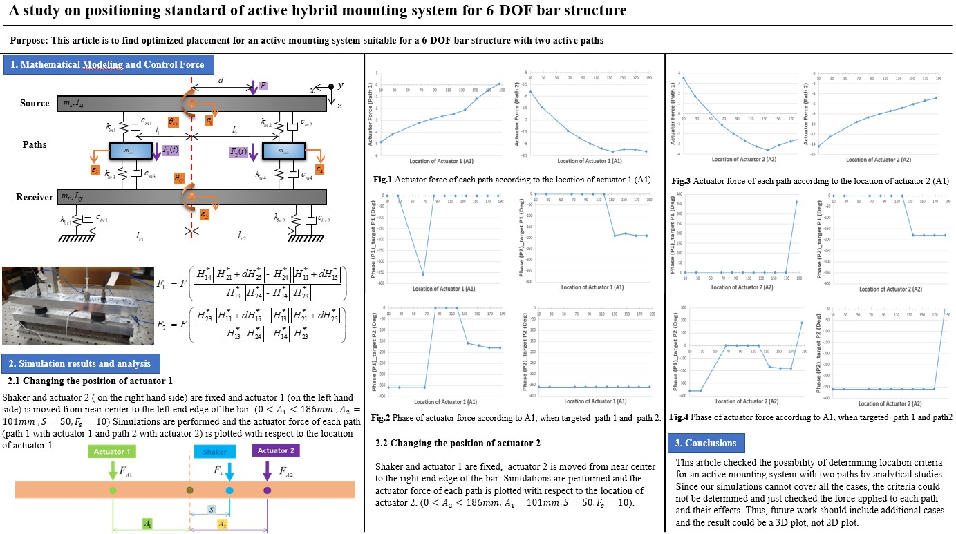 A study on positioning standard of active hybrid mounting system for 6-DOF bar structure
