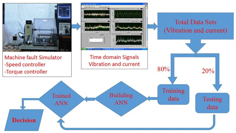 Artificial neural network based fault diagnostics for three phase induction motors under similar operating conditions