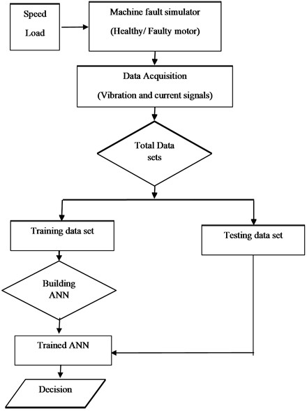 Flow chart of multiclass fault diagnosis based on ANN